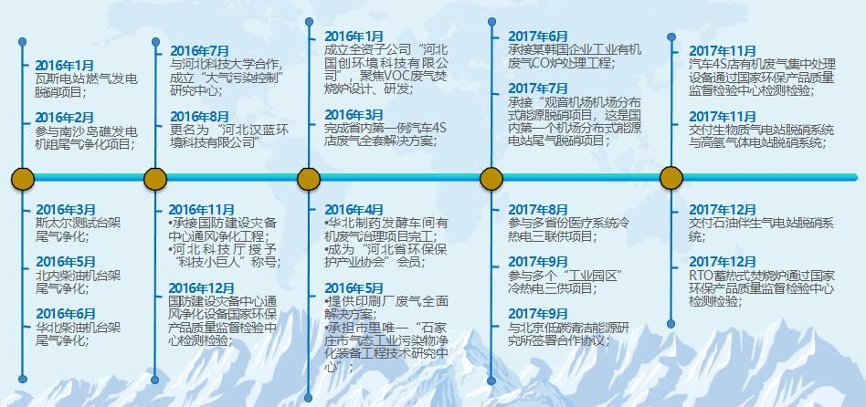 河北汉蓝环境科技有限公司发展历程