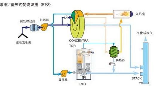 蓄热式焚烧炉RTO工作原理
