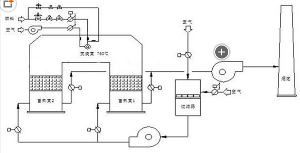 两室蓄热式氧化器RTO