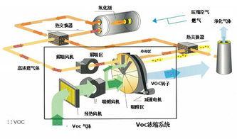 沸石转轮浓缩设备+RTO