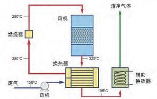 废气催化燃烧工作原理