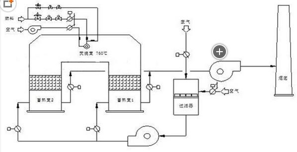 蓄热式焚烧炉RTO的工作原理图
