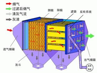 活性炭吸附工艺原理
